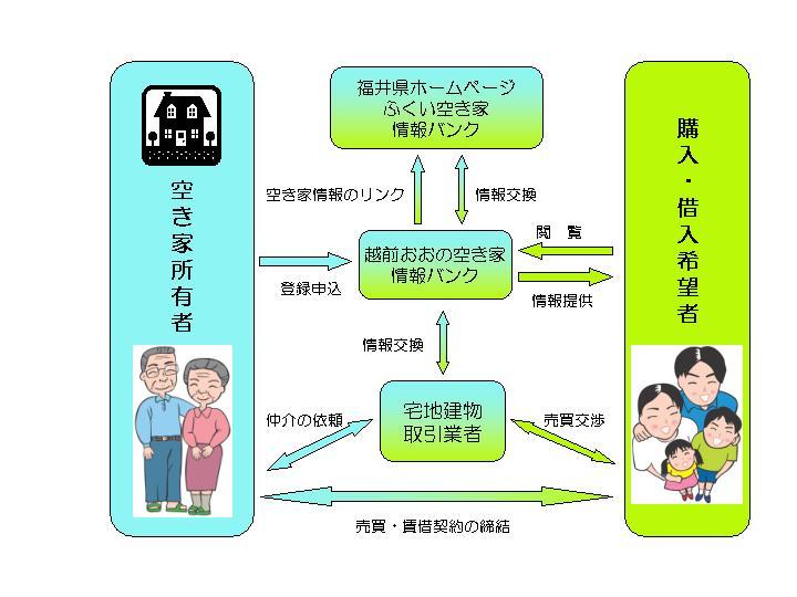 空き家情報バンク説明図